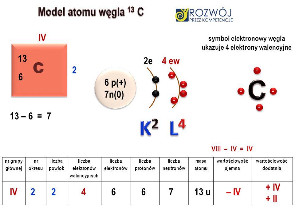 nr grupy głównej nr okresu liczba powłok liczba elektronów walencyjnych liczba elektronów liczba protonów liczba neutronów masa atomu wartościowość ujemna wartościowość dodatnia C C IV 2 13 6 IV22466 13 –6 =7 713 u – IV + IV 6 p(+) 7n(0) 2e4 ew VIII – IV = IV symbol elektronowy węgla ukazuje 4 elektrony walencyjne + II - - - - - - - - - - - - - - - - - - - -