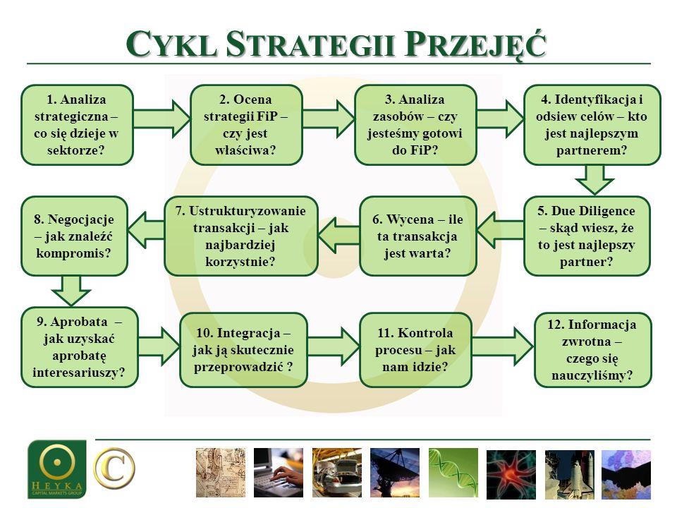 C YKL S TRATEGII P RZEJĘĆ 1. Analiza strategiczna – co się dzieje w sektorze? 2. Ocena strategii FiP – czy jest właściwa? 3. Analiza zasobów – czy jes