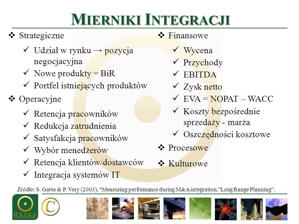 M IERNIKI I NTEGRACJI Strategiczne Udział w rynku pozycja negocjacyjna Nowe produkty = BiR Portfel istniejących produktów Operacyjne Retencja pracowni