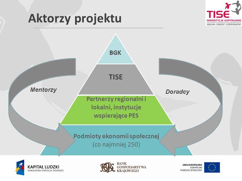 Aktorzy projektu BGK TISE Partnerzy regionalni i lokalni, instytucje wspierające PES Podmioty ekonomii społecznej (co najmniej 250) Mentorzy Doradcy
