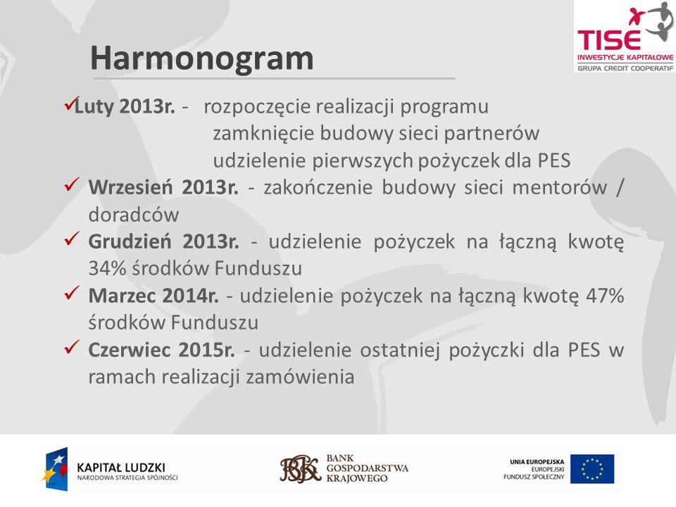 Harmonogram Luty 2013r.