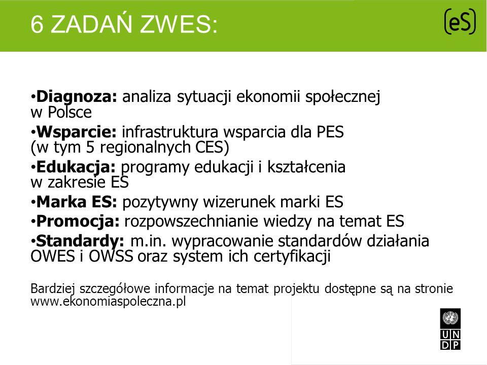 6 ZADAŃ ZWES: Diagnoza: analiza sytuacji ekonomii społecznej w Polsce Wsparcie: infrastruktura wsparcia dla PES (w tym 5 regionalnych CES) Edukacja: p