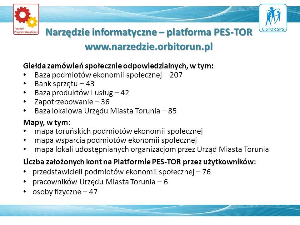 Narzędzie informatyczne – platforma PES-TOR www.narzedzie.orbitorun.pl Giełda zamówień społecznie odpowiedzialnych, w tym: Baza podmiotów ekonomii społecznej – 207 Bank sprzętu – 43 Baza produktów i usług – 42 Zapotrzebowanie – 36 Baza lokalowa Urzędu Miasta Torunia – 85 Mapy, w tym: mapa toruńskich podmiotów ekonomii społecznej mapa wsparcia podmiotów ekonomii społecznej mapa lokali udostępnianych organizacjom przez Urząd Miasta Torunia Liczba założonych kont na Platformie PES-TOR przez użytkowników: przedstawicieli podmiotów ekonomii społecznej – 76 pracowników Urzędu Miasta Torunia – 6 osoby fizyczne – 47