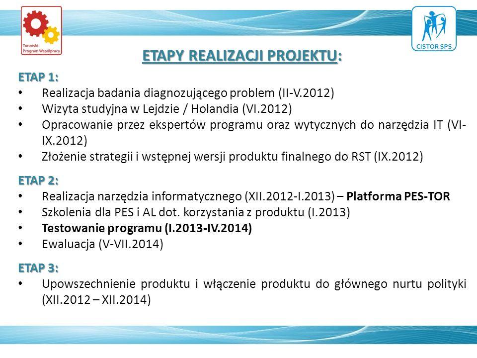 ETAPY REALIZACJI PROJEKTU: ETAP 1: Realizacja badania diagnozującego problem (II-V.2012) Wizyta studyjna w Lejdzie / Holandia (VI.2012) Opracowanie przez ekspertów programu oraz wytycznych do narzędzia IT (VI- IX.2012) Złożenie strategii i wstępnej wersji produktu finalnego do RST (IX.2012) ETAP 2: Realizacja narzędzia informatycznego (XII.2012-I.2013) – Platforma PES-TOR Szkolenia dla PES i AL dot.
