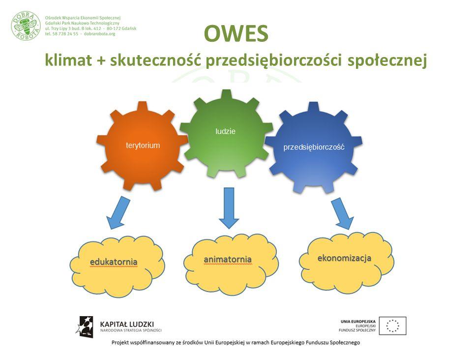 OWES klimat + skuteczność przedsiębiorczości społecznej