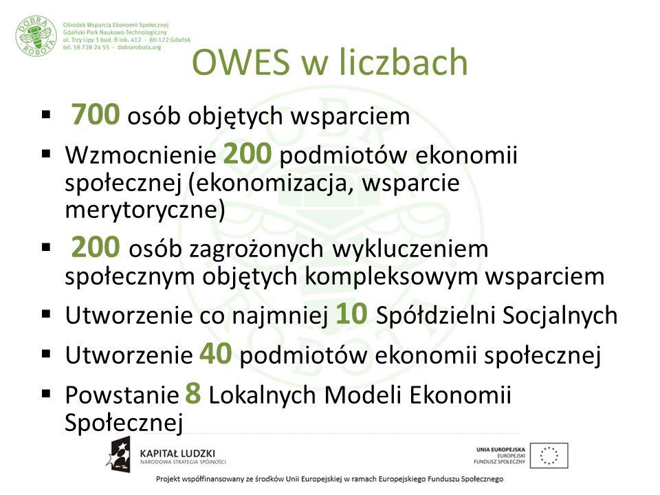 OWES w liczbach 700 osób objętych wsparciem Wzmocnienie 200 podmiotów ekonomii społecznej (ekonomizacja, wsparcie merytoryczne) 200 osób zagrożonych wykluczeniem społecznym objętych kompleksowym wsparciem Utworzenie co najmniej 10 Spółdzielni Socjalnych Utworzenie 40 podmiotów ekonomii społecznej Powstanie 8 Lokalnych Modeli Ekonomii Społecznej