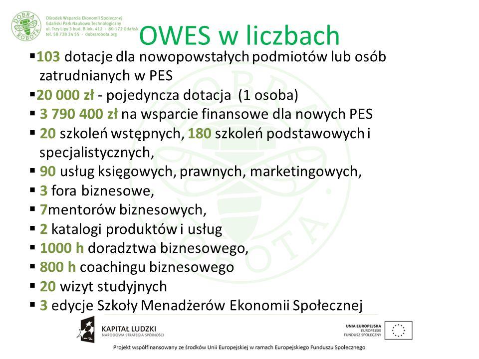 OWES w liczbach 103 dotacje dla nowopowstałych podmiotów lub osób zatrudnianych w PES 20 000 zł - pojedyncza dotacja (1 osoba) 3 790 400 zł na wsparcie finansowe dla nowych PES 20 szkoleń wstępnych, 180 szkoleń podstawowych i specjalistycznych, 90 usług księgowych, prawnych, marketingowych, 3 fora biznesowe, 7mentorów biznesowych, 2 katalogi produktów i usług 1000 h doradztwa biznesowego, 800 h coachingu biznesowego 20 wizyt studyjnych 3 edycje Szkoły Menadżerów Ekonomii Społecznej