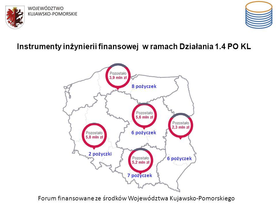 Forum finansowane ze środków Województwa Kujawsko-Pomorskiego Instrumenty inżynierii finansowej w ramach Działania 1.4 PO KL 8 pożyczek 6 pożyczek 2 p