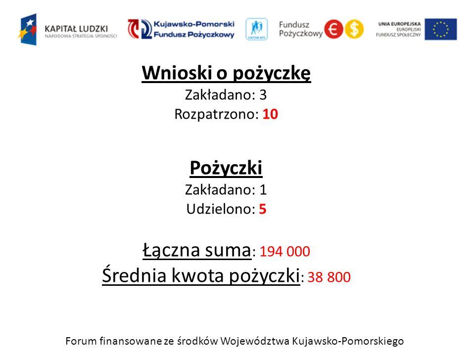 Forum finansowane ze środków Województwa Kujawsko-Pomorskiego Wnioski o pożyczkę Zakładano: 3 Rozpatrzono: 10 Pożyczki Zakładano: 1 Udzielono: 5 Łączn