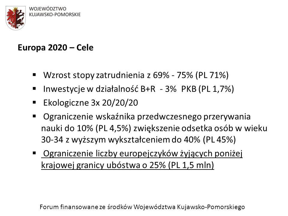 Forum finansowane ze środków Województwa Kujawsko-Pomorskiego Europa 2020 – Cele Wzrost stopy zatrudnienia z 69% - 75% (PL 71%) Inwestycje w działalno