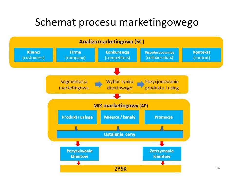 Schemat procesu marketingowego 14 Produkt i usługaMiejsce / kanałyPromocja Ustalanie ceny Klienci (customers) Firma (company) Konkurencja (competitors) Współpracownicy (collaborators) Kontekst (context) Analiza marketingowa (5C) Segmentacja marketingowa Wybór rynku docelowego Pozycjonowanie produktu i usług MIX marketingowy (4P) Pozyskiwanie klientów Zatrzymanie klientów ZYSK