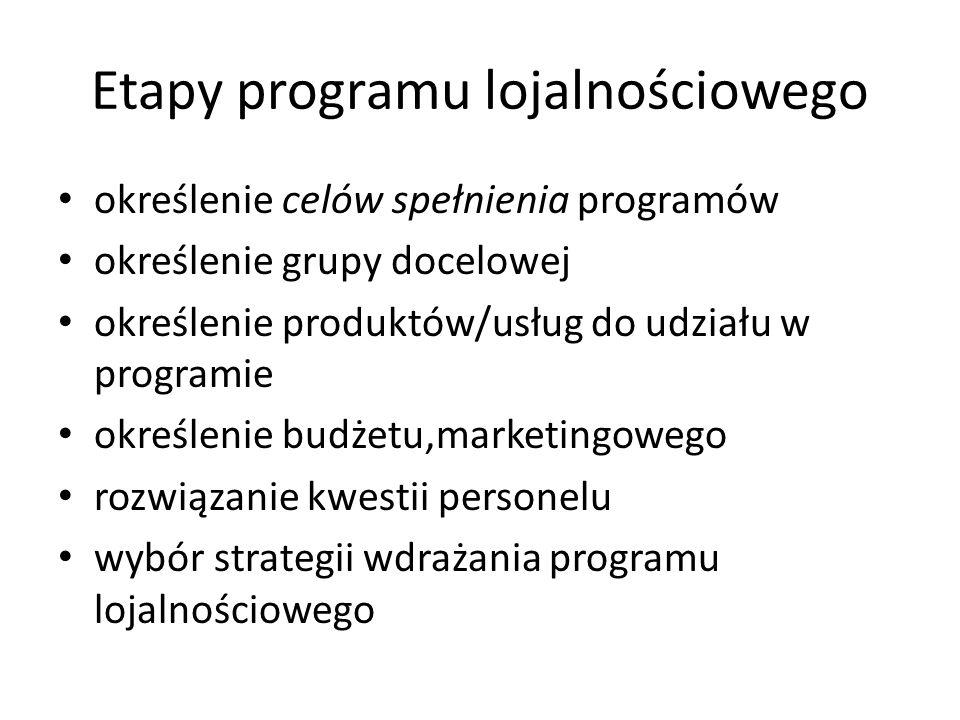 Etapy programu lojalnościowego określenie celów spełnienia programów określenie grupy docelowej określenie produktów/usług do udziału w programie określenie budżetu,marketingowego rozwiązanie kwestii personelu wybór strategii wdrażania programu lojalnościowego