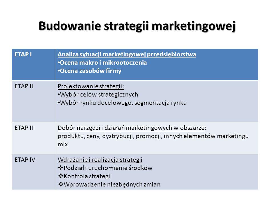 Budowanie strategii marketingowej ETAP IAnaliza sytuacji marketingowej przedsiębiorstwa Ocena makro i mikrootoczenia Ocena zasobów firmy ETAP IIProjektowanie strategii: Wybór celów strategicznych Wybór rynku docelowego, segmentacja rynku ETAP IIIDobór narzędzi i działań marketingowych w obszarze: produktu, ceny, dystrybucji, promocji, innych elementów marketingu mix ETAP IVWdrażanie i realizacja strategii Podział i uruchomienie środków Kontrola strategii Wprowadzenie niezbędnych zmian