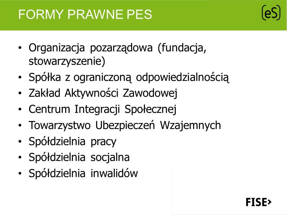 FORMY PRAWNE PES Organizacja pozarządowa (fundacja, stowarzyszenie) Spółka z ograniczoną odpowiedzialnością Zakład Aktywności Zawodowej Centrum Integr