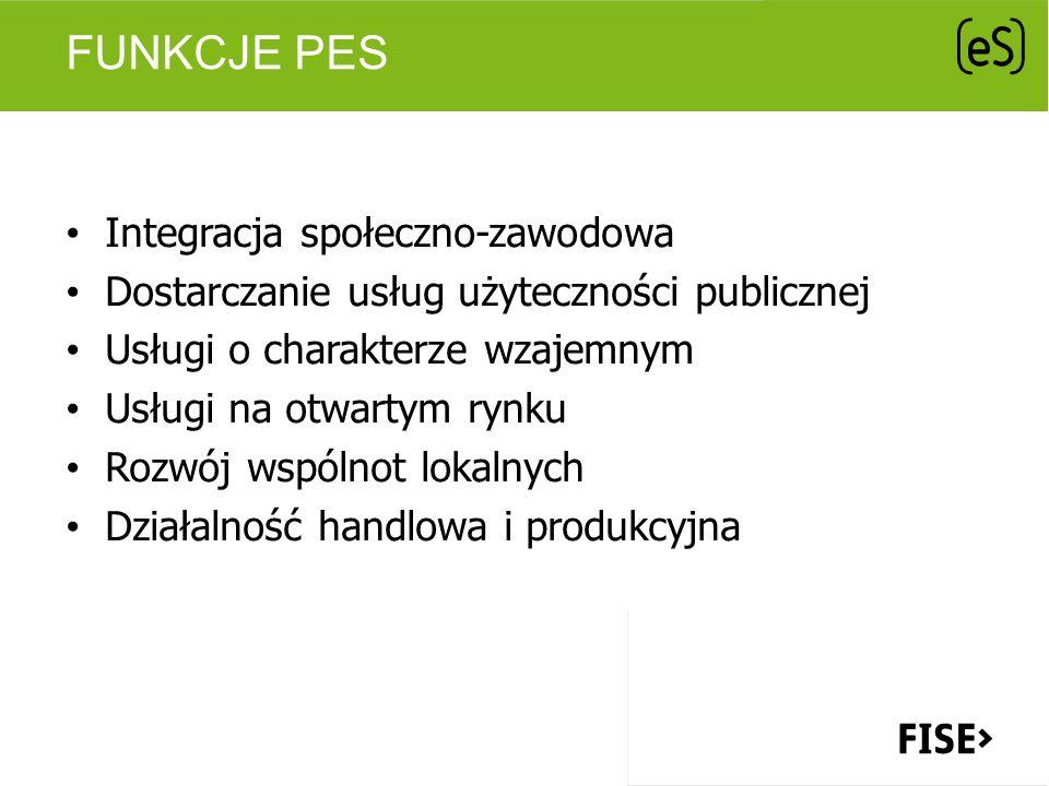 FUNKCJE PES Integracja społeczno-zawodowa Dostarczanie usług użyteczności publicznej Usługi o charakterze wzajemnym Usługi na otwartym rynku Rozwój ws