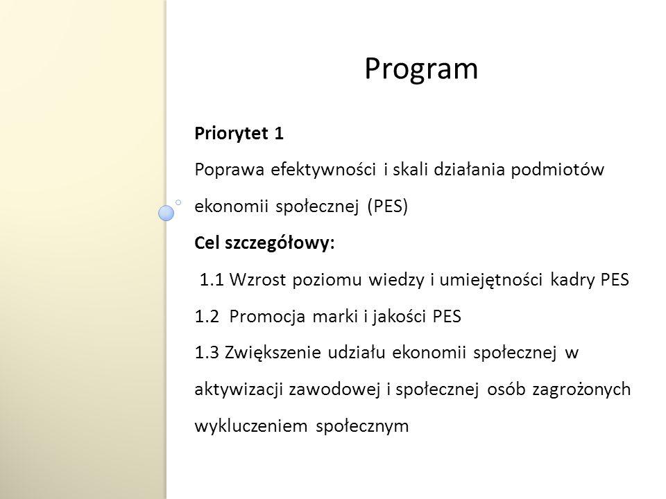 Priorytet 1 Poprawa efektywności i skali działania podmiotów ekonomii społecznej (PES) Cel szczegółowy: 1.1 Wzrost poziomu wiedzy i umiejętności kadry PES 1.2 Promocja marki i jakości PES 1.3 Zwiększenie udziału ekonomii społecznej w aktywizacji zawodowej i społecznej osób zagrożonych wykluczeniem społecznym Program