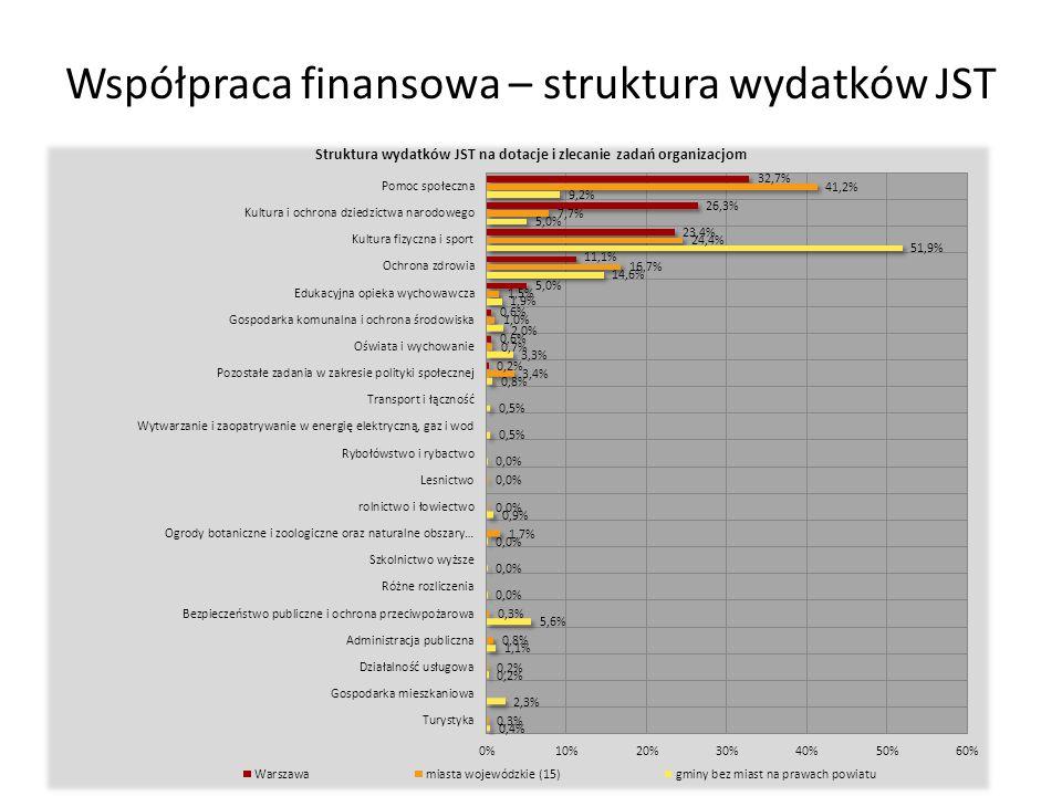 Współpraca finansowa – struktura wydatków JST