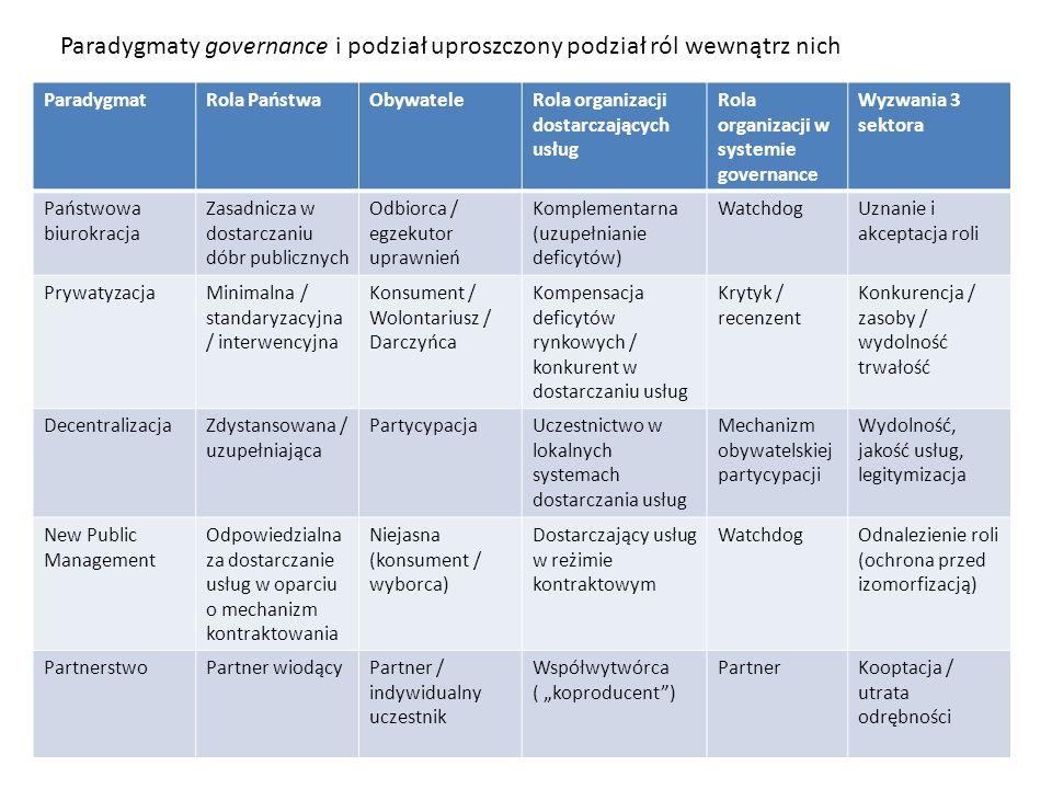 ParadygmatRola PaństwaObywateleRola organizacji dostarczających usług Rola organizacji w systemie governance Wyzwania 3 sektora Państwowa biurokracja Zasadnicza w dostarczaniu dóbr publicznych Odbiorca / egzekutor uprawnień Komplementarna (uzupełnianie deficytów) WatchdogUznanie i akceptacja roli PrywatyzacjaMinimalna / standaryzacyjna / interwencyjna Konsument / Wolontariusz / Darczyńca Kompensacja deficytów rynkowych / konkurent w dostarczaniu usług Krytyk / recenzent Konkurencja / zasoby / wydolność trwałość DecentralizacjaZdystansowana / uzupełniająca PartycypacjaUczestnictwo w lokalnych systemach dostarczania usług Mechanizm obywatelskiej partycypacji Wydolność, jakość usług, legitymizacja New Public Management Odpowiedzialna za dostarczanie usług w oparciu o mechanizm kontraktowania Niejasna (konsument / wyborca) Dostarczający usług w reżimie kontraktowym WatchdogOdnalezienie roli (ochrona przed izomorfizacją) PartnerstwoPartner wiodącyPartner / indywidualny uczestnik Współwytwórca ( koproducent) PartnerKooptacja / utrata odrębności Paradygmaty governance i podział uproszczony podział ról wewnątrz nich