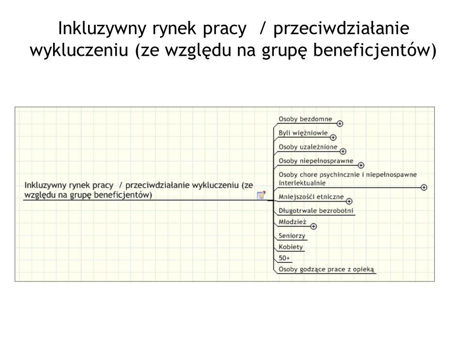 Inkluzywny rynek pracy / przeciwdziałanie wykluczeniu (ze względu na grupę beneficjentów)