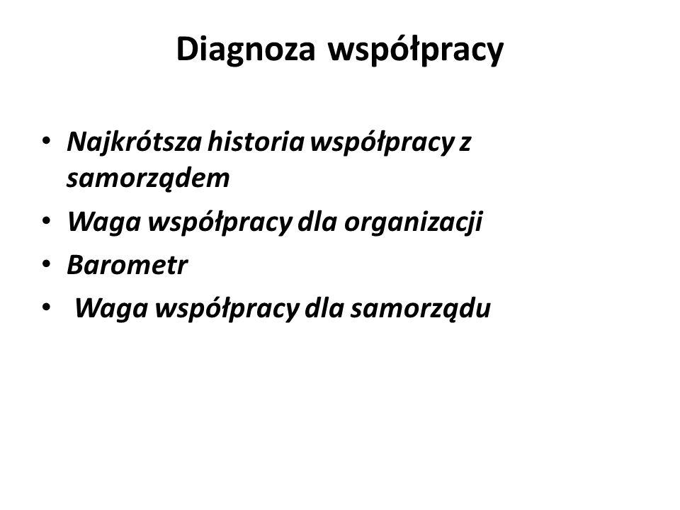 Diagnoza współpracy Najkrótsza historia współpracy z samorządem Waga współpracy dla organizacji Barometr Waga współpracy dla samorządu