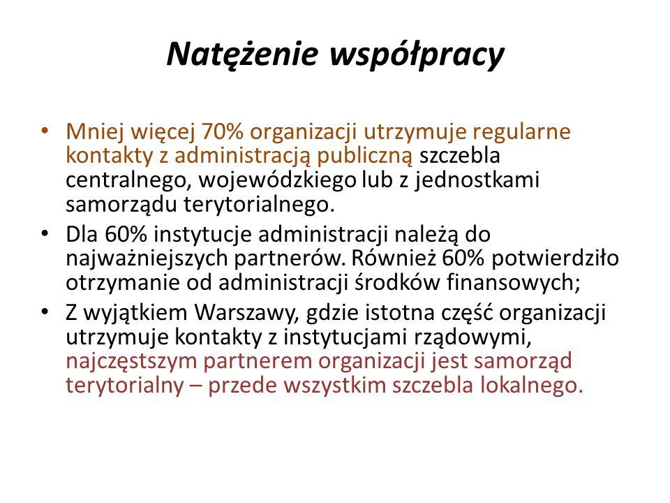 Natężenie współpracy Mniej więcej 70% organizacji utrzymuje regularne kontakty z administracją publiczną szczebla centralnego, wojewódzkiego lub z jednostkami samorządu terytorialnego.