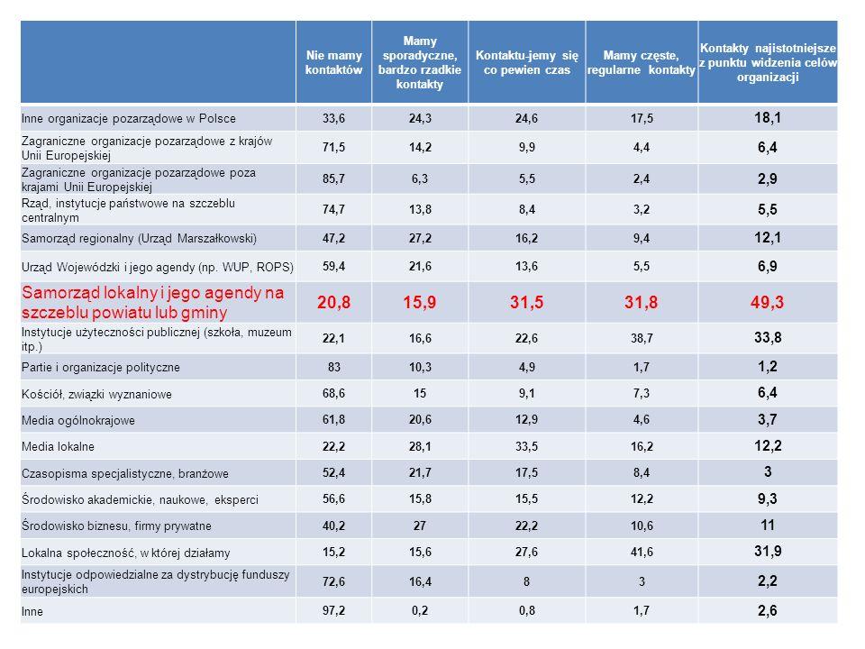 Nie mamy kontaktów Mamy sporadyczne, bardzo rzadkie kontakty Kontaktu-jemy się co pewien czas Mamy częste, regularne kontakty Kontakty najistotniejsze z punktu widzenia celów organizacji Inne organizacje pozarządowe w Polsce 33,624,324,617,5 18,1 Zagraniczne organizacje pozarządowe z krajów Unii Europejskiej 71,514,29,94,4 6,4 Zagraniczne organizacje pozarządowe poza krajami Unii Europejskiej 85,76,35,52,4 2,9 Rząd, instytucje państwowe na szczeblu centralnym 74,713,88,43,2 5,5 Samorząd regionalny (Urząd Marszałkowski) 47,227,216,29,4 12,1 Urząd Wojewódzki i jego agendy (np.