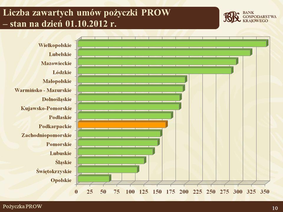 Pożyczka PROW Liczba zawartych umów pożyczki PROW – stan na dzień 01.10.2012 r. 10