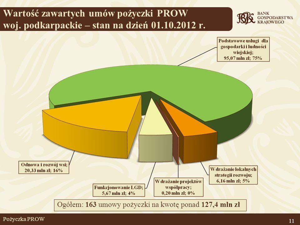 Wartość zawartych umów pożyczki PROW woj. podkarpackie – stan na dzień 01.10.2012 r. 11 Ogółem: 163 umowy pożyczki na kwotę ponad 127,4 mln zł Pożyczk