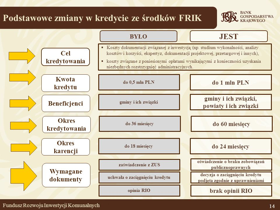 Podstawowe zmiany w kredycie ze środków FRIK 14 Kwota kredytu do 0,5 mln PLN Beneficjenci Okres kredytowania Okres karencji Wymagane dokumenty do 1 ml