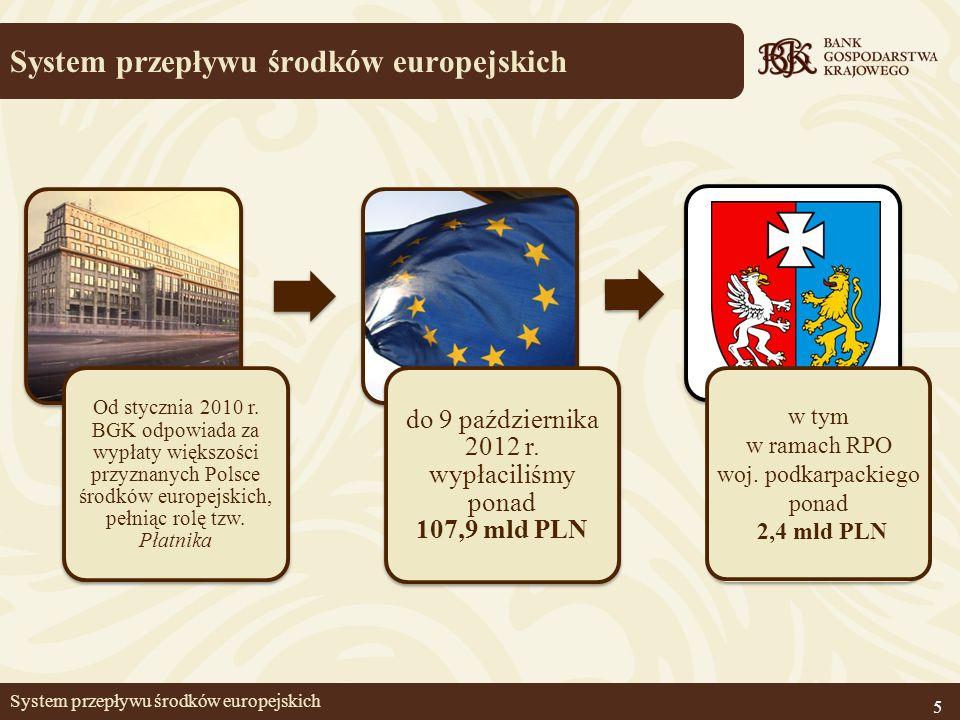 Od stycznia 2010 r. BGK odpowiada za wypłaty większości przyznanych Polsce środków europejskich, pełniąc rolę tzw. Płatnika do 9 października 2012 r.
