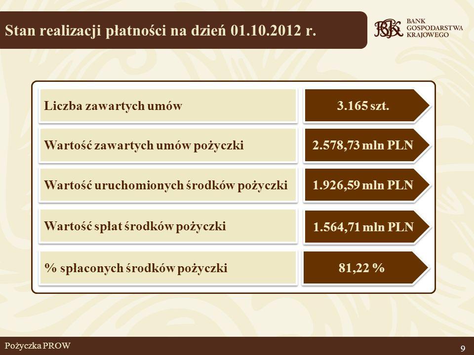 Pożyczka PROW Stan realizacji płatności na dzień 01.10.2012 r. 9 3.165 szt. % spłaconych środków pożyczki Liczba zawartych umów Wartość zawartych umów