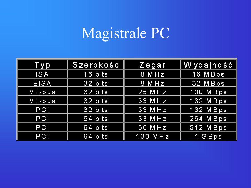 Magistrale PC