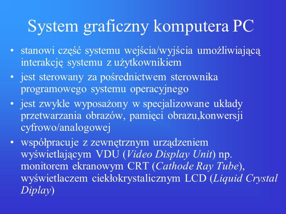 System graficzny komputera PC stanowi część systemu wejścia/wyjścia umożliwiającą interakcję systemu z użytkownikiem jest sterowany za pośrednictwem s