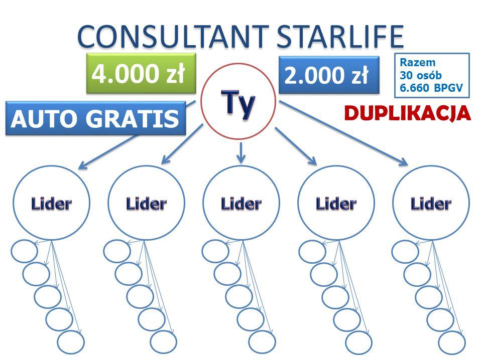 DUPLIKACJA CONSULTANT STARLIFE 2.000 zł 4.000 zł AUTO GRATIS Razem 30 osób 6.660 BPGV