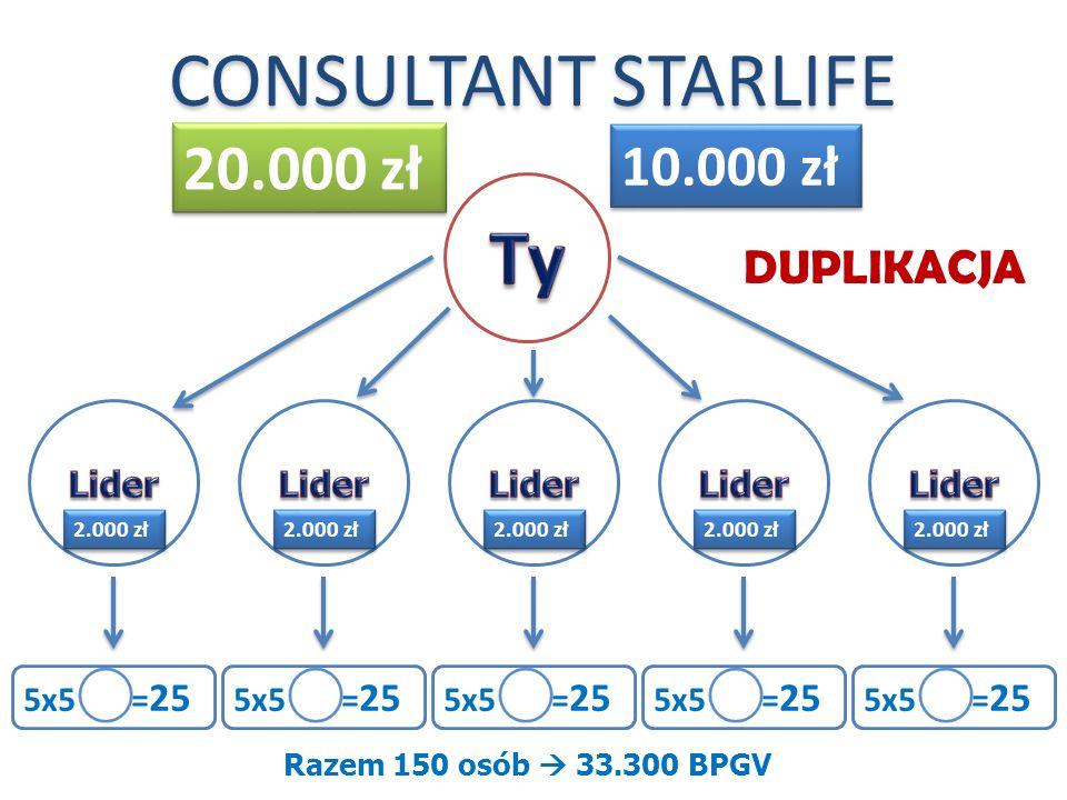 5x5 = 25 Razem 150 osób 33.300 BPGV 5x5 = 25 DUPLIKACJA CONSULTANT STARLIFE 10.000 zł 20.000 zł 2.000 zł