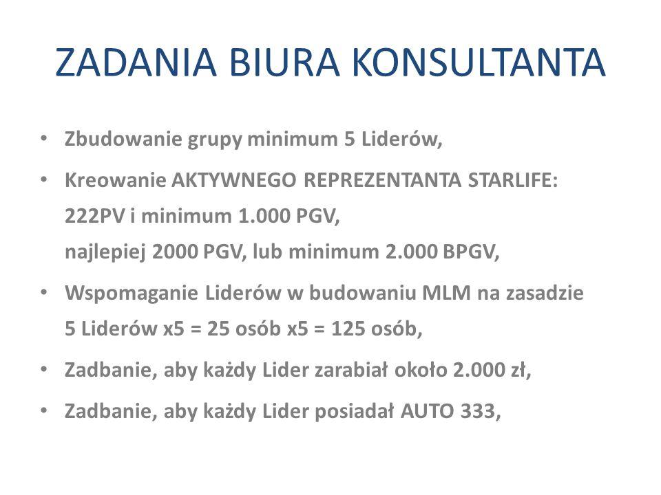 ZADANIA BIURA KONSULTANTA Zbudowanie grupy minimum 5 Liderów, Kreowanie AKTYWNEGO REPREZENTANTA STARLIFE: 222PV i minimum 1.000 PGV, najlepiej 2000 PG