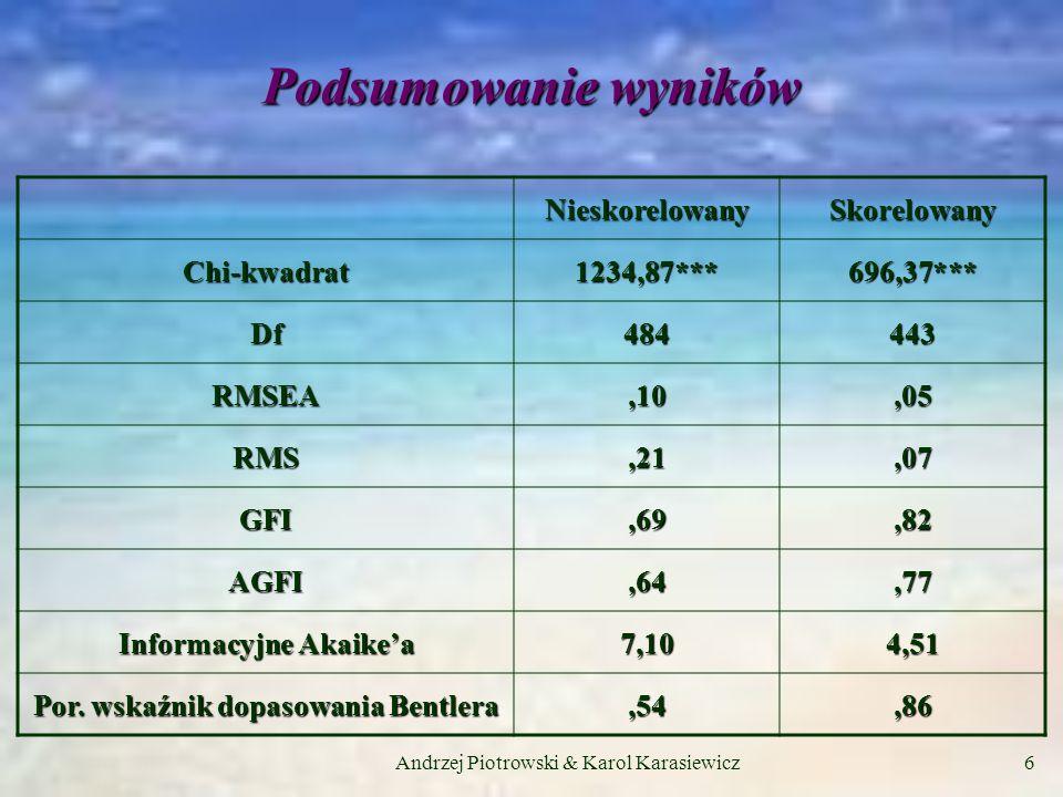 Andrzej Piotrowski & Karol Karasiewicz6 Podsumowanie wyników NieskorelowanySkorelowany Chi-kwadrat1234,87***696,37*** Df484443 RMSEA,10,05 RMS,21,07 GFI,69,82 AGFI,64,77 Informacyjne Akaikea 7,104,51 Por.
