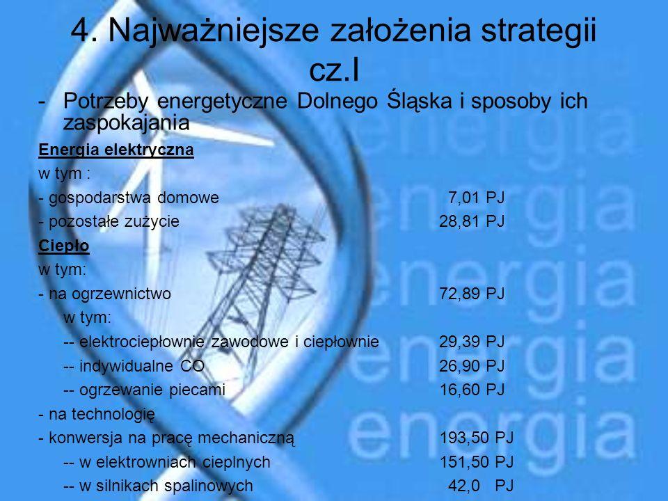 4. Najważniejsze założenia strategii cz.I -Potrzeby energetyczne Dolnego Śląska i sposoby ich zaspokajania Energia elektryczna w tym : - gospodarstwa