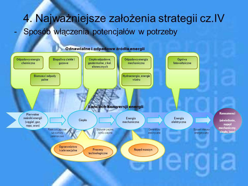 4. Najważniejsze założenia strategii cz.IV -Sposób włączenia potencjałów w potrzeby Pierwotne nośniki energii (węgiel, gaz, ropa, uran) Napęd maszyn B