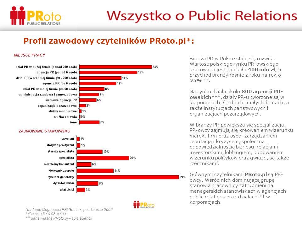 Branża PR w Polsce stale się rozwija. Wartość polskiego rynku PR-owskiego szacowana jest na około 400 mln zł, a przychód branży rośnie z roku na rok o