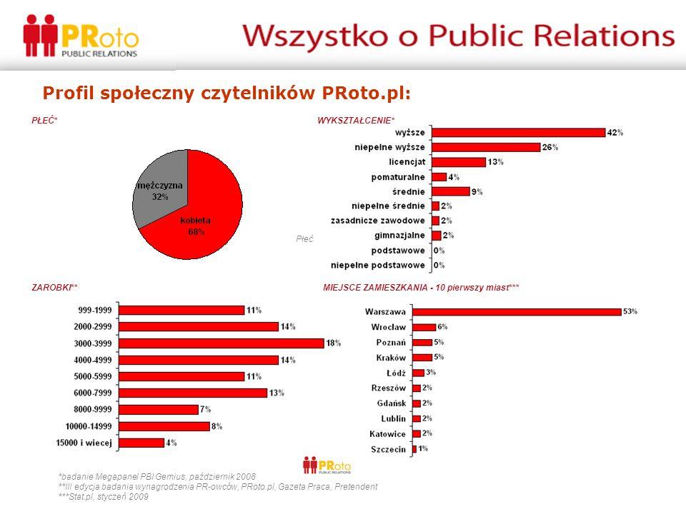 Profil społeczny czytelników PRoto.pl: *badanie Megapanel PBI Gemius, październik 2008 **III edycja badania wynagrodzenia PR-owców, PRoto.pl, Gazeta P