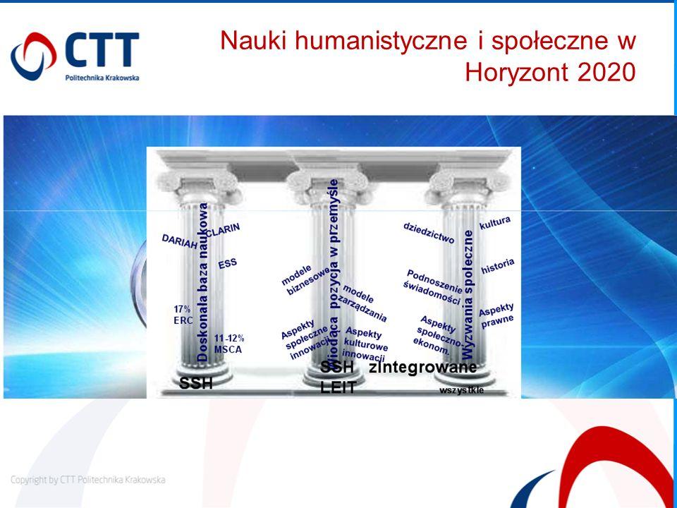 Nauki humanistyczne i społeczne w Horyzont 2020