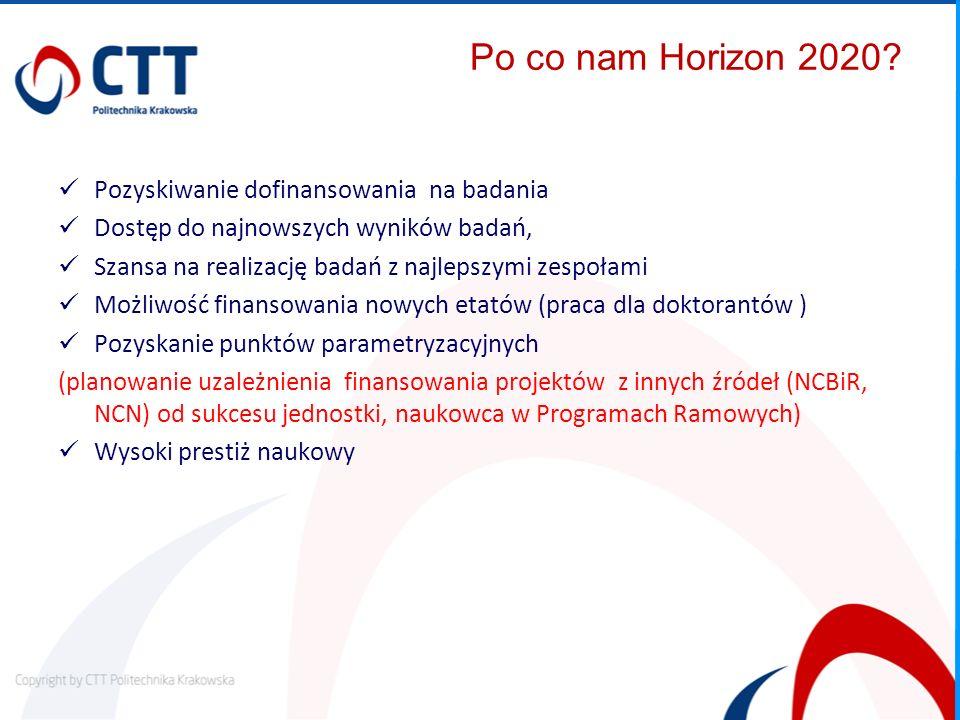 Po co nam Horizon 2020? Pozyskiwanie dofinansowania na badania Dostęp do najnowszych wyników badań, Szansa na realizację badań z najlepszymi zespołami