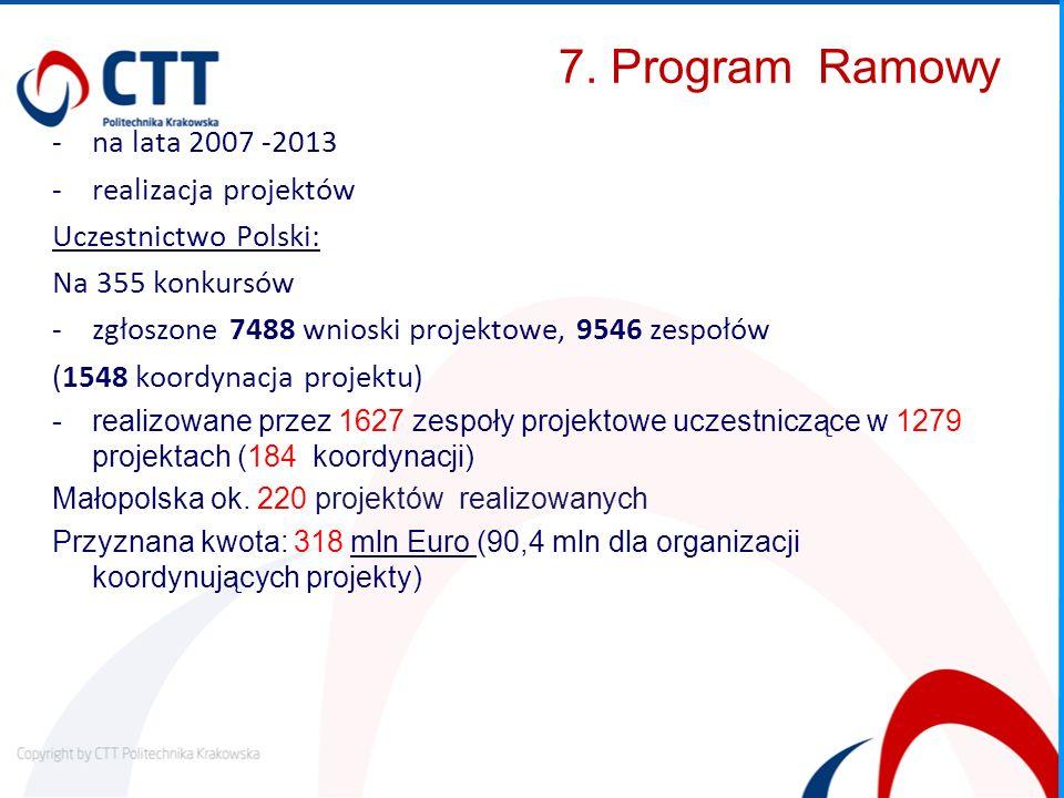 7. Program Ramowy -na lata 2007 -2013 -realizacja projektów Uczestnictwo Polski: Na 355 konkursów -zgłoszone 7488 wnioski projektowe, 9546 zespołów (1