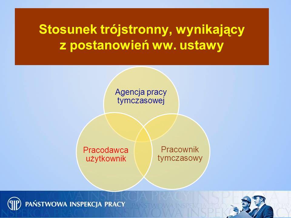 Stosunek trójstronny, wynikający z postanowień ww. ustawy Agencja pracy tymczasowej Pracownik tymczasowy Pracodawca użytkownik