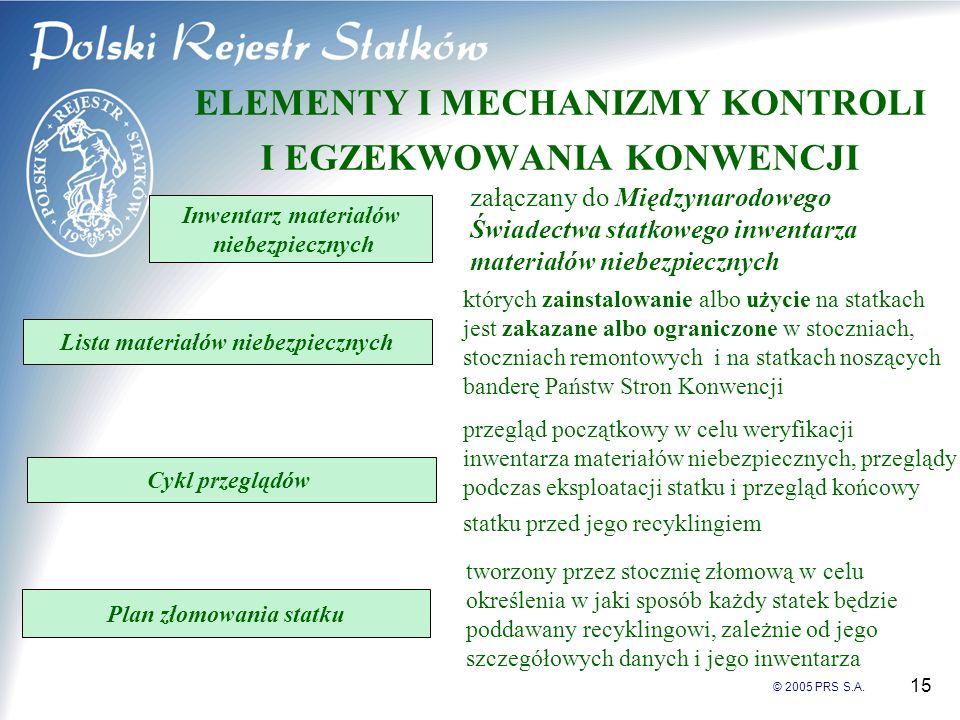 © 2005 PRS S.A. 15 ELEMENTY I MECHANIZMY KONTROLI I EGZEKWOWANIA KONWENCJI Inwentarz materiałów niebezpiecznych załączany do Międzynarodowego Świadect