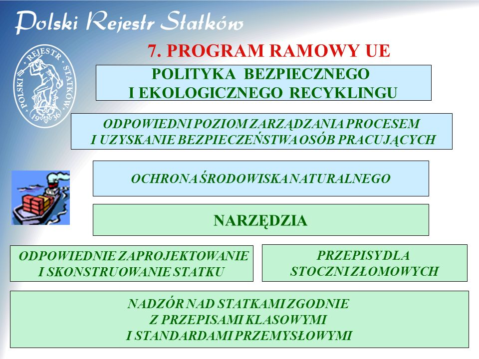 © 2005 PRS S.A. 7 7. PROGRAM RAMOWY UE POLITYKA BEZPIECZNEGO I EKOLOGICZNEGO RECYKLINGU ODPOWIEDNI POZIOM ZARZĄDZANIA PROCESEM I UZYSKANIE BEZPIECZEŃS