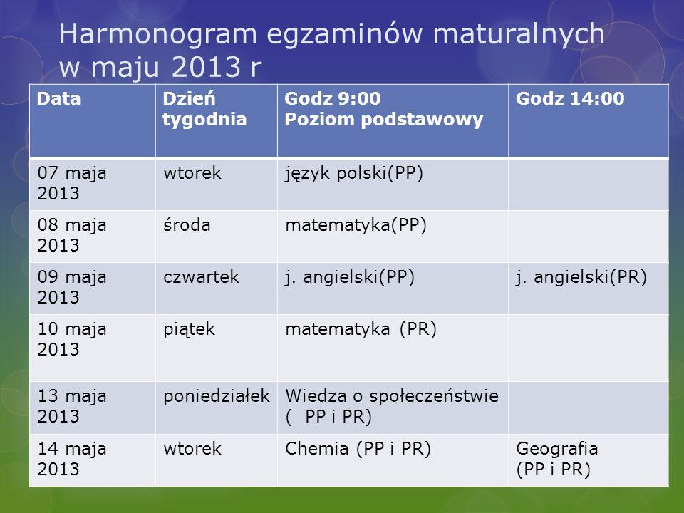 Harmonogram egzaminów maturalnych w maju 2013 r DataDzień tygodnia Godz 9:00 Poziom podstawowy Godz 14:00 17 maja 2013 piątekBiologia (PP i PR)Historia (PP i PR) 20 maja 2013 poniedziałekFizyka i astronomia (PP i PR) 21 maja 2013 wtorekJęzyk niemiecki (PP)Język niemiecki (PR) 22 maja 2013 środaInformatyka (PP i PR) 23 maja 2013 czwartekJęzyk rosyjski (PP)Język rosyjski (PR)