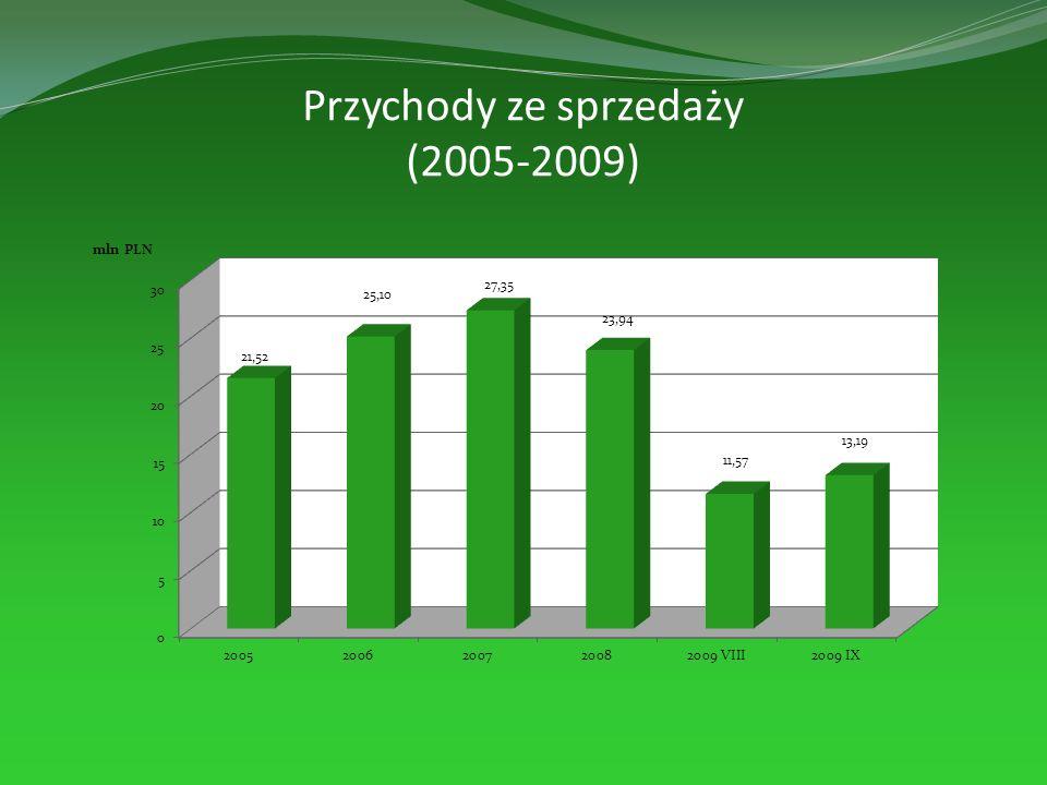 Przychody ze sprzedaży (2005-2009)