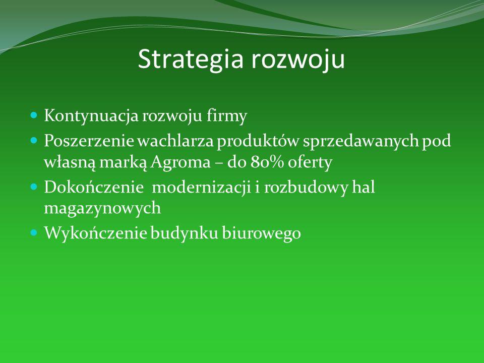 Strategia rozwoju Kontynuacja rozwoju firmy Poszerzenie wachlarza produktów sprzedawanych pod własną marką Agroma – do 80% oferty Dokończenie moderniz